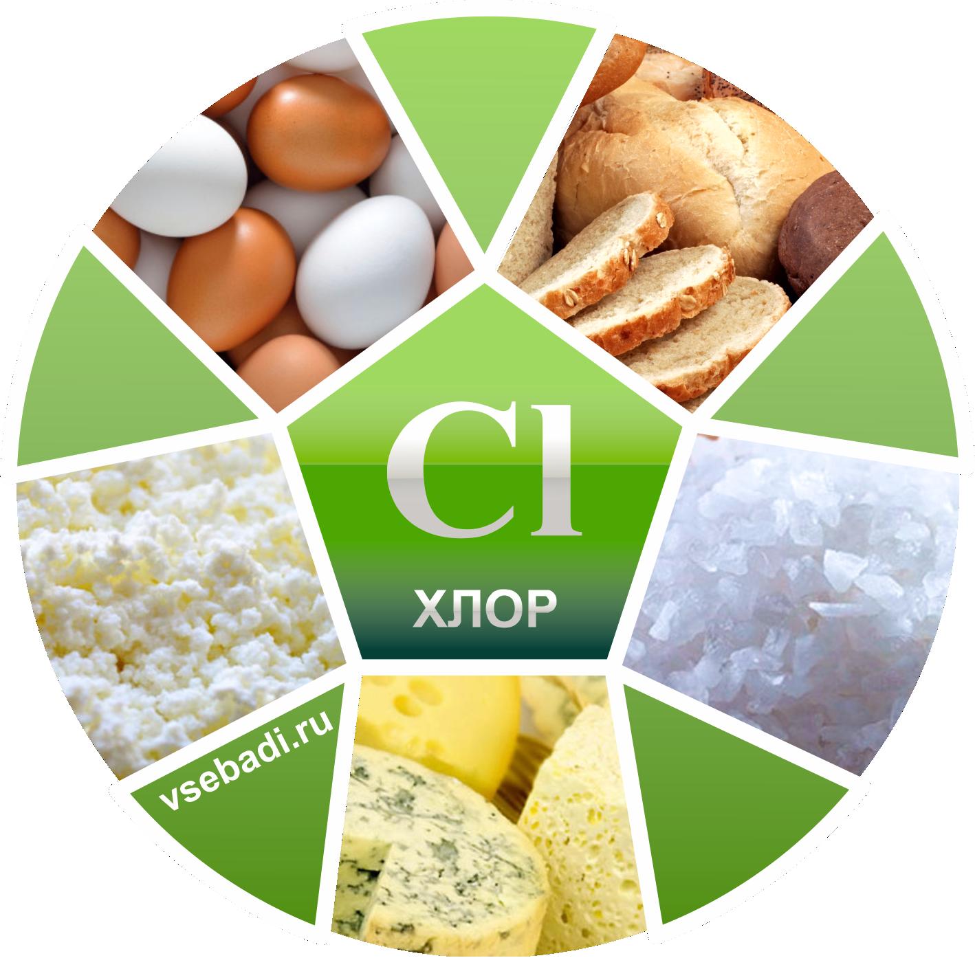 Картинки по запросу хлор химический элемент